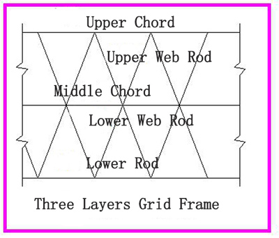 Analysis of grid frame steel structure