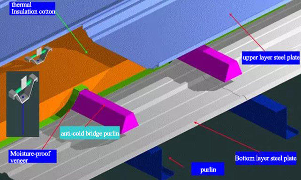 Anti-cold bridge measures for steel structure roof engineering