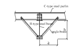 Steel structure budget calculation rules