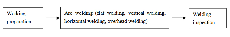 Steel structure manual arc welding process
